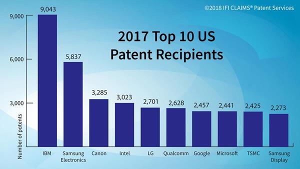 IFI top 10 2017 patent high res