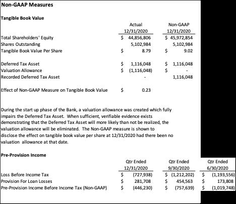 Triad Business Bank non-GAAP measures