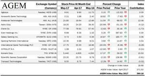 AGEM May 2017 Index
