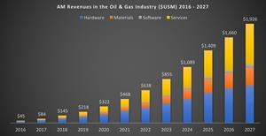 AM Revenues in the Oil & Gas Industry