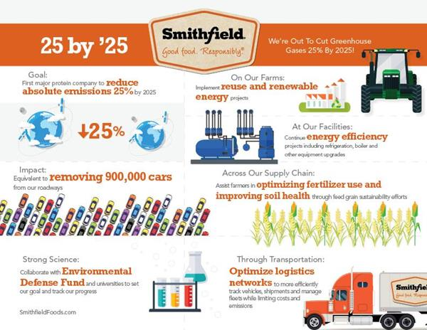 Smithfield Foods' 25 by 2025