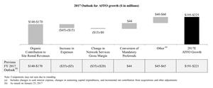 2017 Outlook for AFFO growth