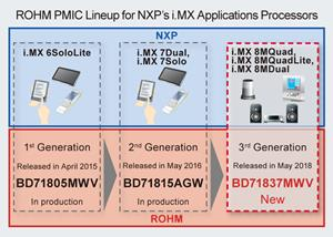 ROHM's Highly Integrated PMIC Optimized for NXP