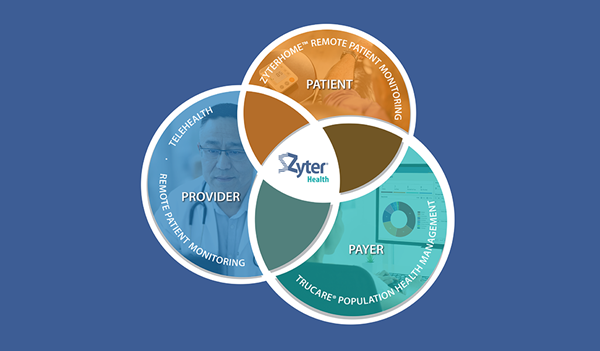ZyterHealth is the foundation for smart applications that enable more efficient secure collaboration between clinical care teams and care coordinators, as well as extend telehealth and remote patient monitoring services outside of traditional care venues. Zyter's modular digital health components integrate with existing systems and clinical workflows or work independently to deliver the right care, at the right time, at the right place.  From virtual video visits to at-home monitoring of chronically ill and post-surgical patients to care management collaboration, ZyterHealth integrated solutions benefit providers, patients, and payers on a single technology platform. That's how Zyter makes virtual healthcare smarter, easier and more efficient today.