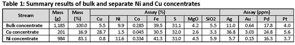 Table 1 - Summary results of bulk and separate Ni and Cu concentrates