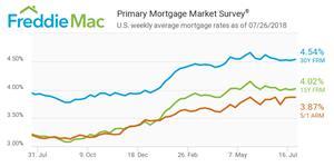 Primary Mortgage Market Survey®