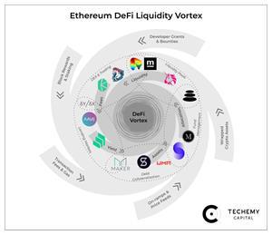 Techemy_DeFi_Liquidity_Vortex
