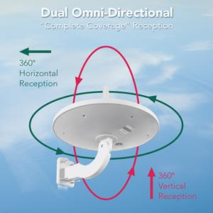 ANTOP's New Dual Omni HDTV UFO Antenna Offers Twice The