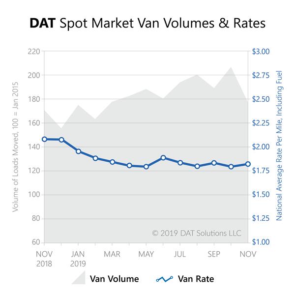 Freight Index-Nov2019-spot market van