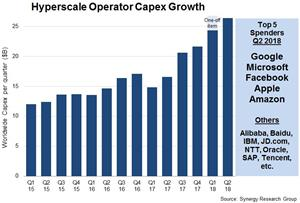 Hyperscale Capex