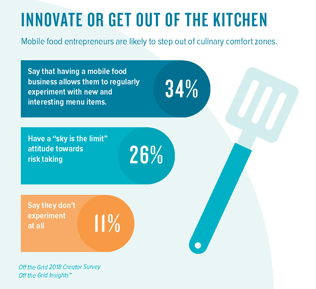 Innovate or Get Out of the Kitchen