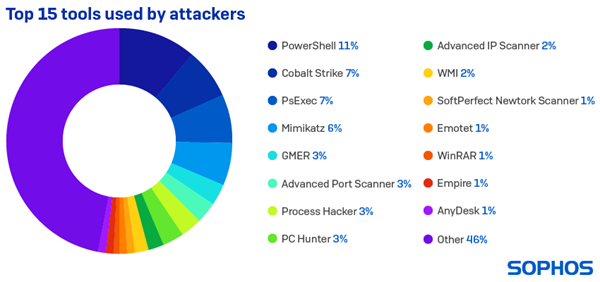 Top 15 tools used by attackers