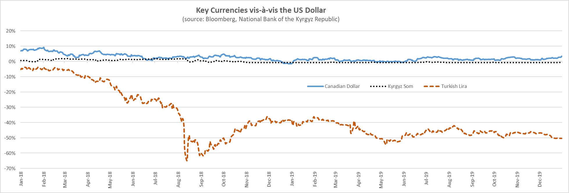 Key Currencies vs. USD