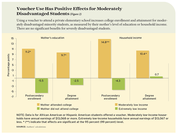 Figure: Voucher Use Has Positive Effects for Moderately Disadvantaged Students.   Using a voucher to attend a private elementary school increases college enrollment and attainment for moderately disadvantaged minority students, as measured by their mother's level of education or household income. There are no significant benefits for severely disadvantaged students.