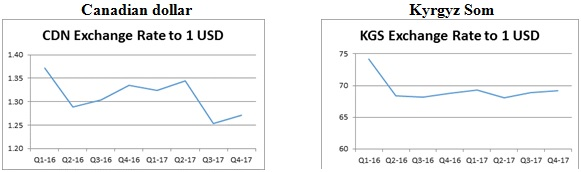 Figure D - Canadian dollar and Kyrgyz Som