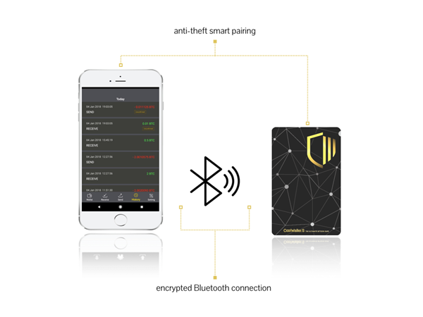 The CoolWallet S is the world's first and only mobile hardware wallet to protect digital assets and safeguard users from online hacks. Built for iPhone and Android.