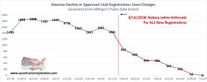 GSA's Plan Fails, Causing a 74% Reduction in New SAM