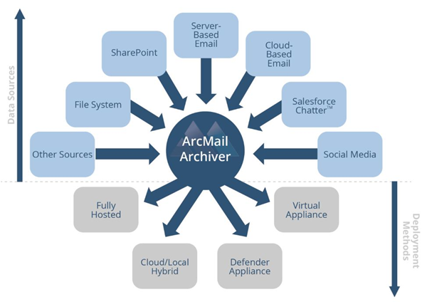 ArcMail Architecture