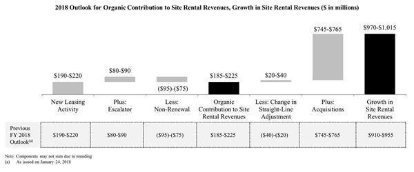 2018 Outlook for Organic Contribution to Site Rental Revenues, Growth in Site Rental Revenues ($ in millions)