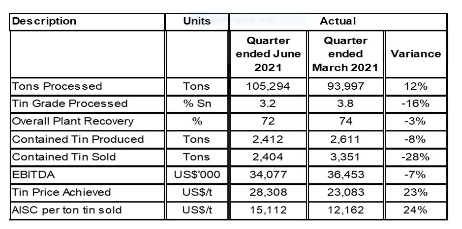 Chart 1: Operational and Financial Summary for the Quarter ended June 2021(2)