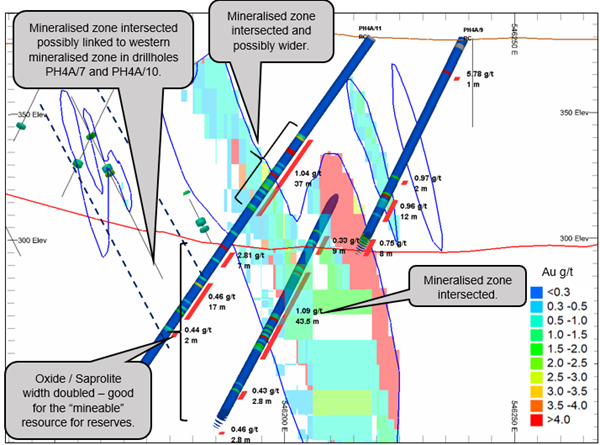 Drill hole KB20_PH4A_11, confirming mineralisation close to surface and an additional newly discovered mineralised zone.