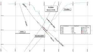 Troilus Gold Intersects 1 77g/t AuEq Over 40 Metres and 1 36