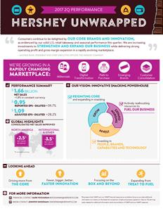 Hershey 2Q 2017 Earnings Infographic