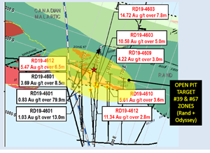 Figure 2, Surface View of the Rand Malartic Property with Select Drill Results Projected to Surface