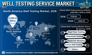 Well Testing Services Market to reach US$ 11 3 Bn by 2026