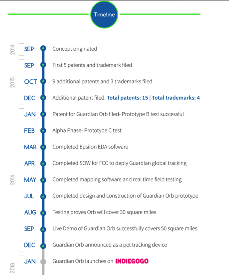 Indiegogo funding timeline for Gopher Protocol's Guardian Orb
