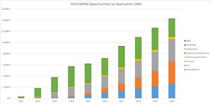 QRNG by application L