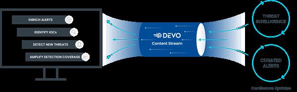 Devo Content Stream