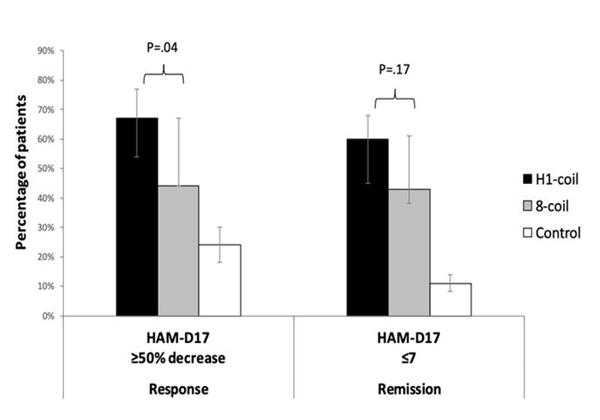 Remission Response Rates for the H coil, Figure-8 coil and Medication