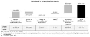 2018 Outlook for AFFO growth ($ in millions)