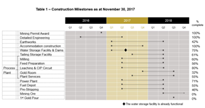 Table 1 – Construction Milestones as at November 30, 2017