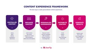 Content Experience Framework by Uberflip