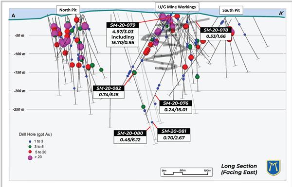 LongSection - Figure2