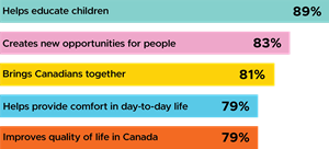During the COVID-19 pandemic, Canadians believe that arts & culture benefits them in the following ways. To see the latest findings from our surveys, visit our 2020 page