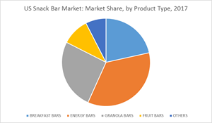 U.S. Snack Bar Market: Market Share, by Product Type, 2017 Chart