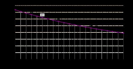 Figure 3 - Discount Rate Sensitivity