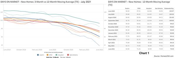 Chart 1: Texas New Homes: Days on Market - June 2021