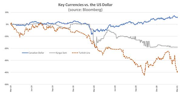 Key Currencies vs. the US Dollar