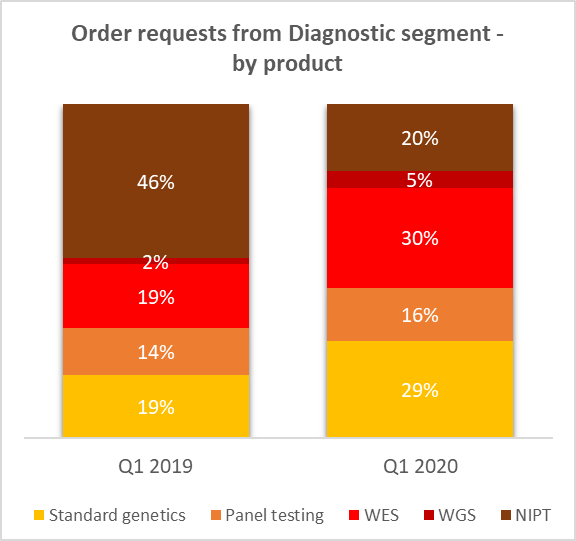 Order requests from Diagnostic segment
