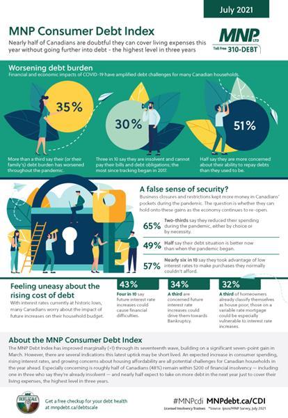 July-2021-MNP-Consumer-Debt-Index-Infographic