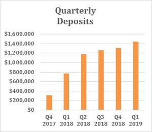 Quarterly Deposits