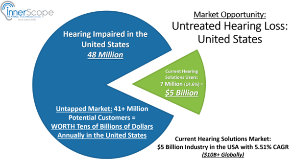 InnerScope Hearing Technologies (OTCQB: INND) Plans To