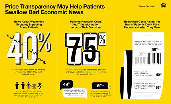 Patients Seeking Price Transparency