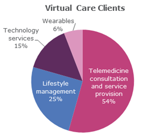 Market for insurance to protect telemedicine providers shows