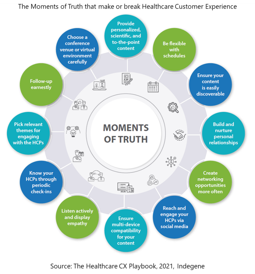 The Moments of Truth that make or break Healthcare Customer Experience