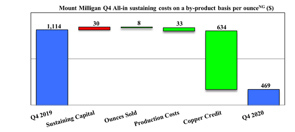Mount Milligan Q4 All-in sustaining costs on a by-product basis per ounce (Non-GAAP) ($)